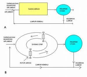 Teknologi Pengolahan Air Limbah  U2013 Sumurresapan
