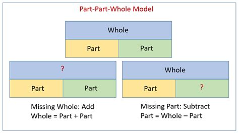 part part  word problems solutions examples
