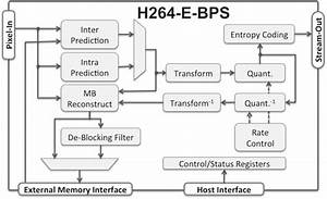 H 264  Avc Encoder Ip Core For Video Streaming  With Low