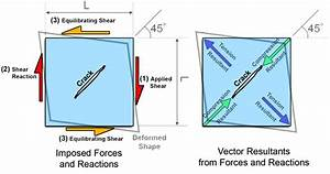 Diagram Of Cracking Ice   Photos  Diagrams  U0026 Topos
