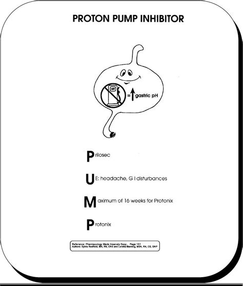 Proton Pumps by Proton Inhibitor Nursing Pharmacology