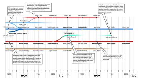Timelines Humanities For Wisdom