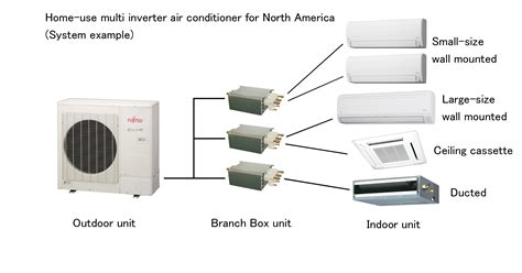 expanding american business by strengthening the lineup of home use multi air conditioners