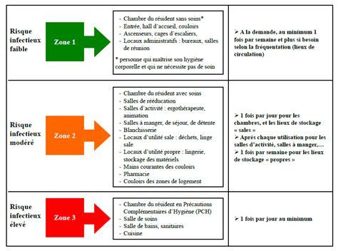 protocole nettoyage bureau fiche technique entretien du linge 28 images notice