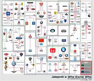 Automobile Family Tree: Which Brand owns the other | Turbozens