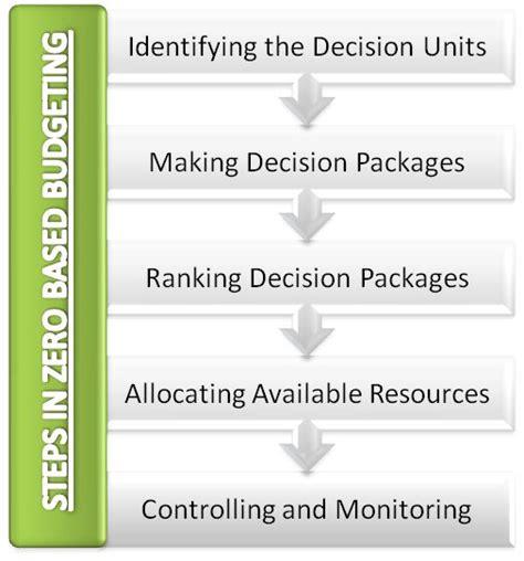 based budgeting steps process efinancemanagementcom