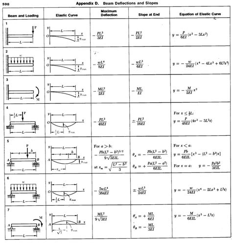 beam deflection formula table seeindeed beam deflection