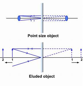 Explain Image Formation By Plane Mirror    Science Light