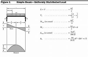 check my girder spans please With bending moment diagram solved example simply supported beam point