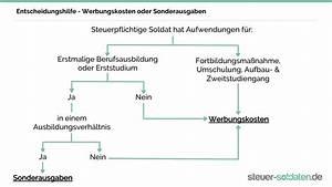 Studiengebühren Von Der Steuer Absetzen : dienstzeitende und die steuerlichen besonderheiten steuer ~ Frokenaadalensverden.com Haus und Dekorationen
