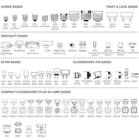 types of table bases light bulb base chart reference charts bulbs com