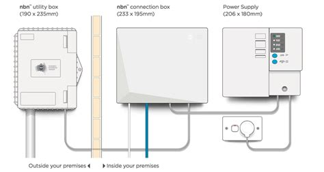 The Different Nbn Connection Types Fixed Line