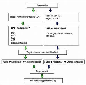 Flowchart For The Treatment Of Hypertension  Cvr