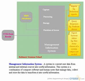 Management Information System   Block Diagram