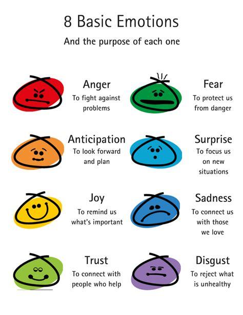 plutchik s wheel of emotions 2017 update six seconds