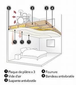 Installer Spot Plafond Existant : bien choisir son faux plafond leroy merlin ~ Dailycaller-alerts.com Idées de Décoration