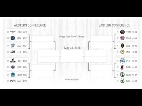 nba playoffs bracket  prediction youtube