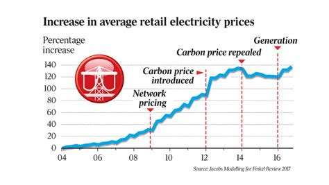 power price spreads as more retailers add 20