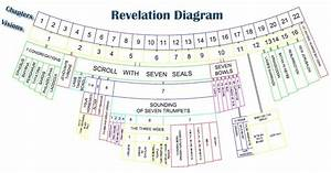 Diagram Of The Book Of Revelation