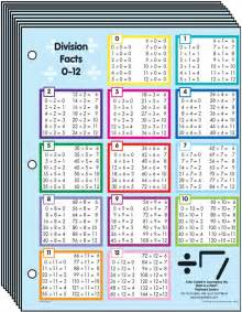 Math Division Table Chart