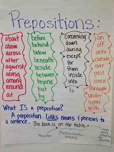 Anchor Chart for prepositions and description of ...