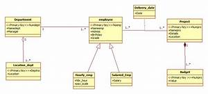 Class Diagram For A Management Employee System