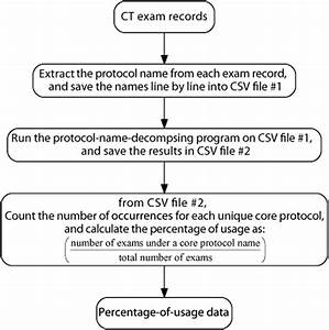 Data-Driven CT Protocol Review and Management—Experience ...