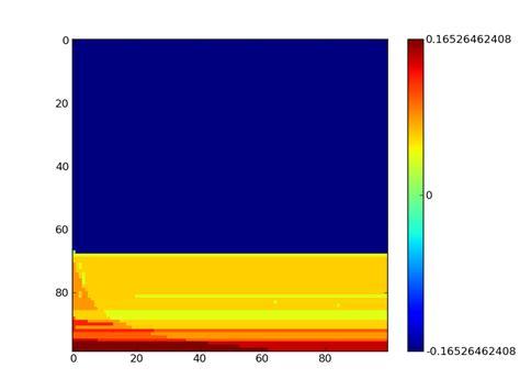 Numpy Tile 2d Array by Python Modifying Axes On Matplotlib Colorbar Plot Of 2d
