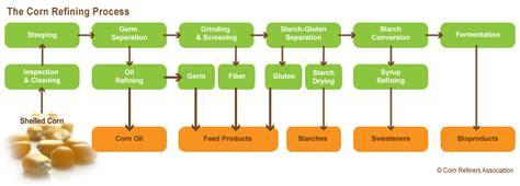 fructose chart diabetes