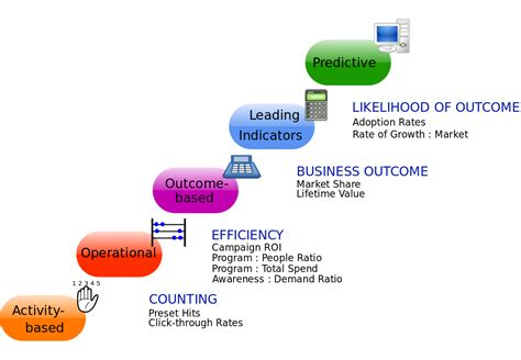 What S Marketing by Marketing Management