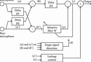 Block Diagram Of The Two