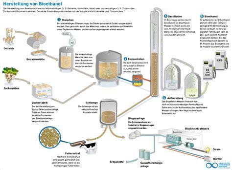 Was Ist Ethanol by Was Ist Ethanol Was Machst Du Mit Alkohol Und Alkohol Mit