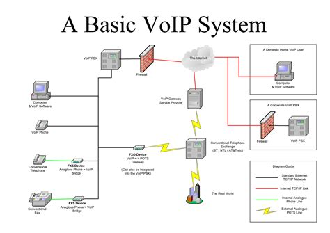 The Voip Pabx