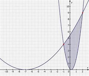 Parabeln Berechnen : fl cheninhalt einer fl che berechnen die von zwei vertikalen parabeln eingeschlossen wird ~ Themetempest.com Abrechnung