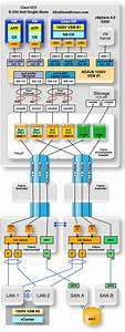 Cisco Ucs And Nexus 1000v Design Diagram With Palo Adapter