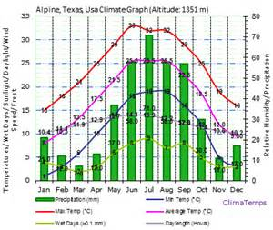 Alpine Biome Climate Graph