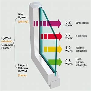 Fenster U Wert : fenster kreis steinfurt altbauneu ~ Watch28wear.com Haus und Dekorationen