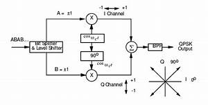 Communication Systems  Phase Modulation