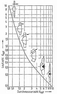 Cordier Diagramm  U2013 K U00fchlmittelpumpen Und K U00fchlkreisl U00e4ufe F U00fcr