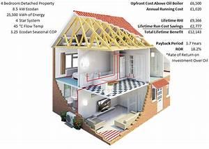 The Renewable Heat Incentive  Rhi