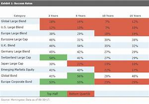 The Odds for Active Management -- European Funds Version