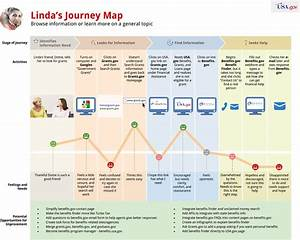 Journey Mapping the Customer Experience: A USA gov Case