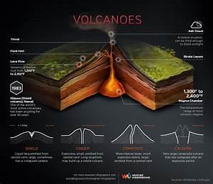 Volcanoes Infographic