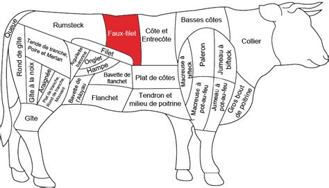 cuisiner veau faux filet de bœuf boucherie charcuterie fromagerie