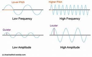 Binary Representation Of Sound