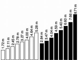 Raumgröße Berechnen : b 4 amplification of low and high gear range without extrem speeds speed drive ~ Themetempest.com Abrechnung