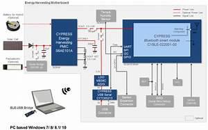 Cypress Unveils A  49 Solar Powered Iot Development Kit