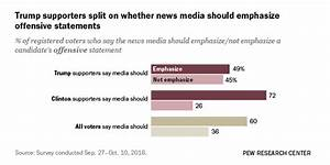 Trump, Clinton Supporters Differ on How Media Should Cover ...
