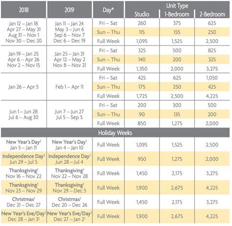 desert springs villas   ii points charts selling
