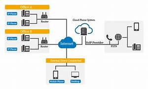 Cloud Phone System  What It Is  How It Works  And Why To
